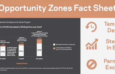 Opportunity Zones Fact Sheet banner